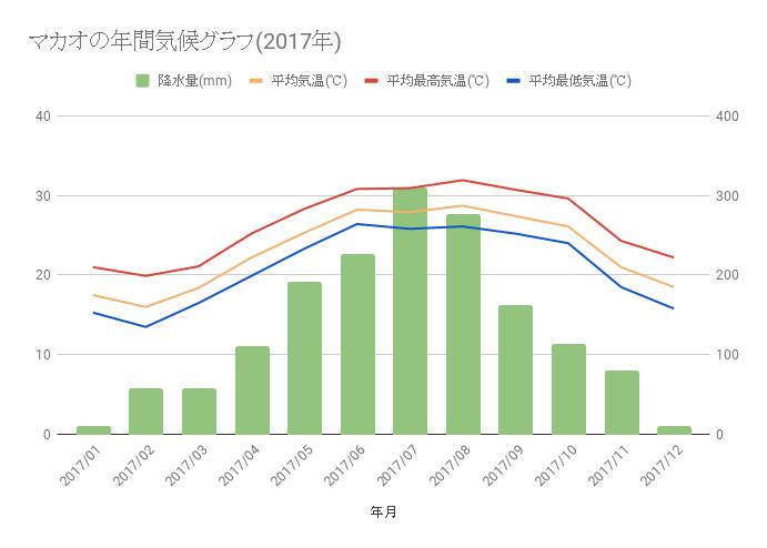 マカオの年間気候グラフ(2017年)