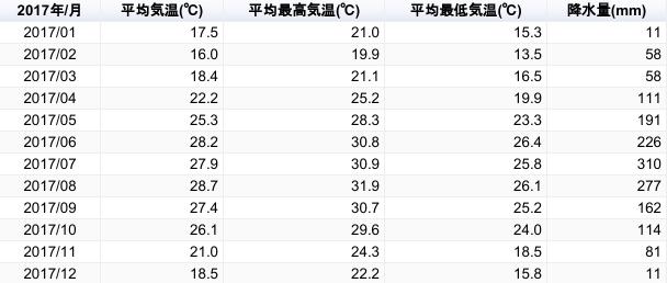 マカオの気温・降水量の一覧表(2017年)